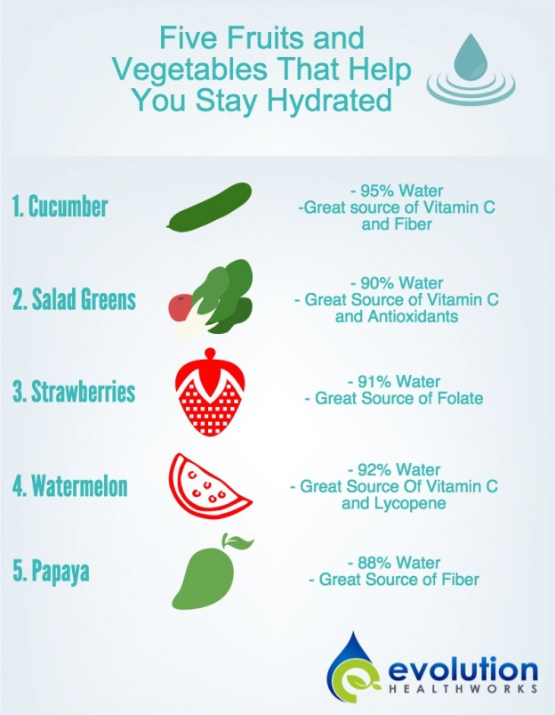 Water Content Foods